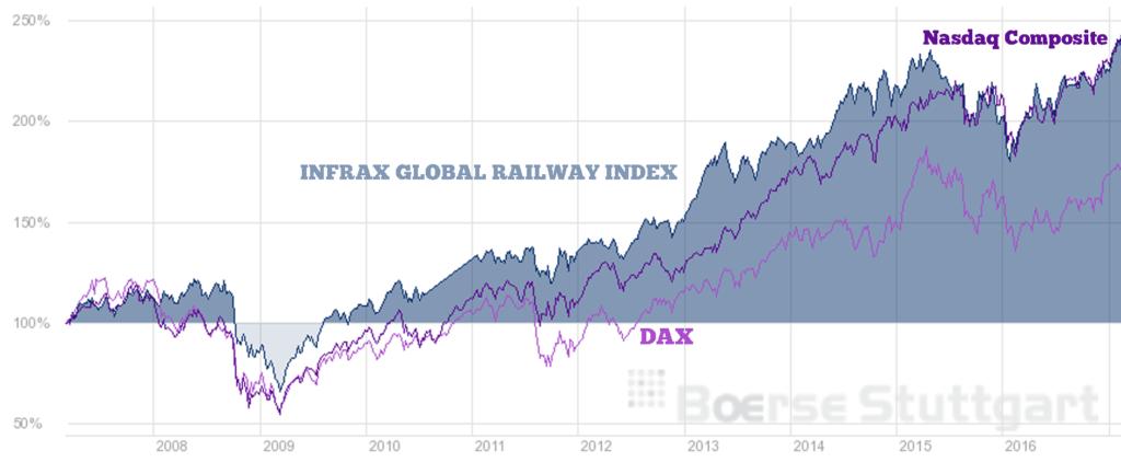 INFRAX Global Railway Performance Index Stan Februar 2017 im Vergleich zu Dax und Nasdaq Composite