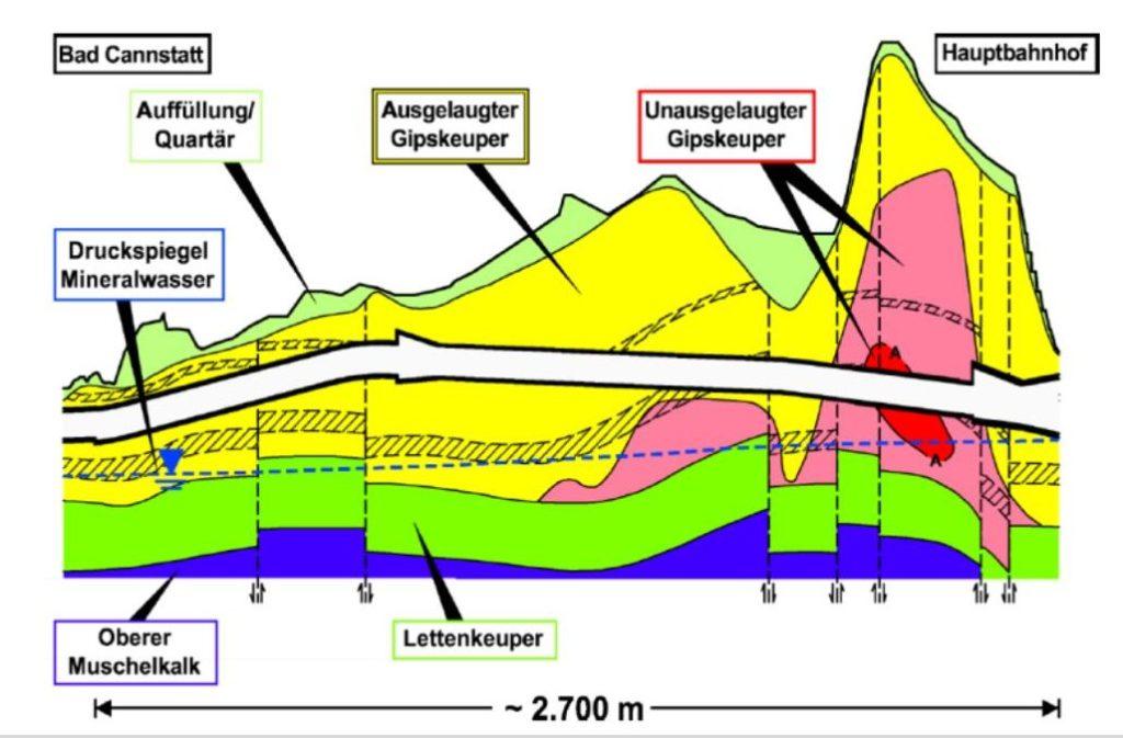 Grafik Gesteinsschichten Tunnel Bad Cannstatt © WBI / Bahnprojekt Stuttgart-Ulm